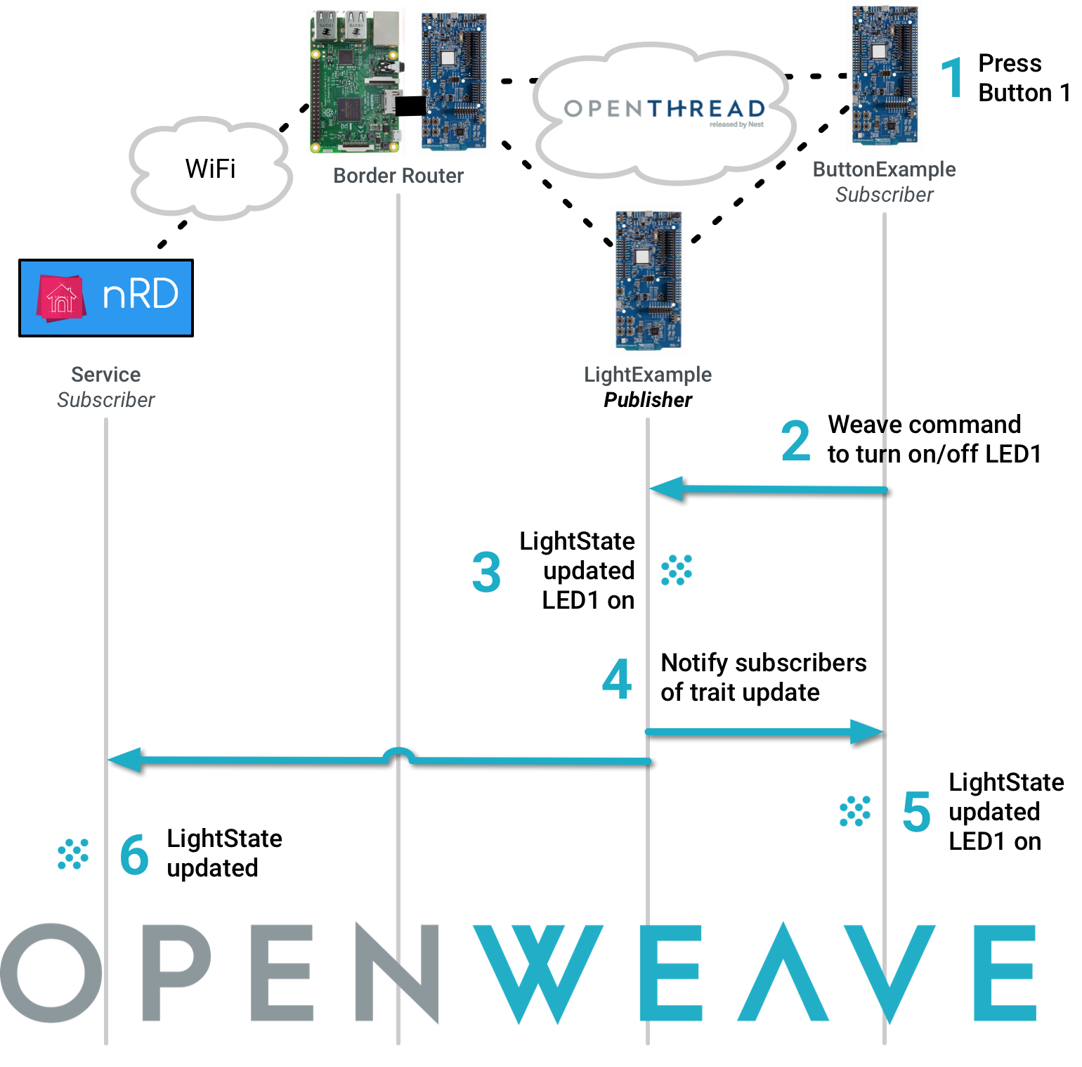 OpenWeave: Device-to-device Communications on OpenWeave Platform