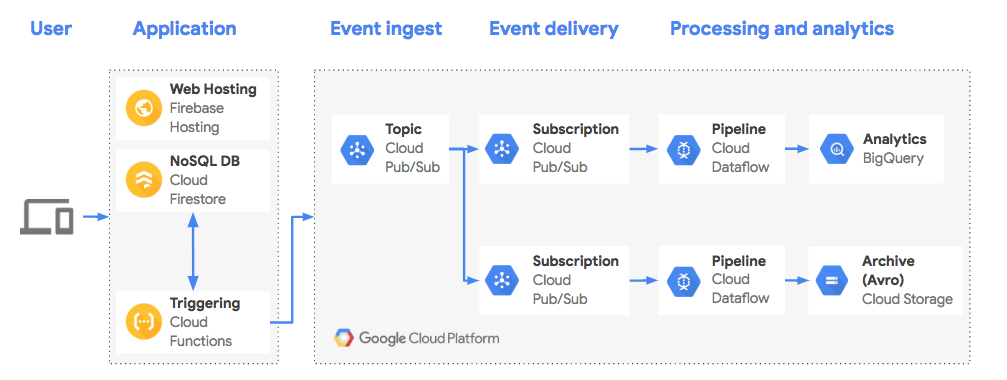 Build a Modern Data Pipeline from Cloud Firestore to BigQuery